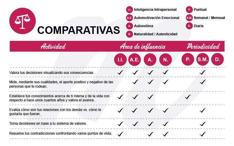 Tabla Actividades Comparativas